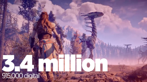 'Horizon Zero Dawn' proved hugely successful for Sony, selling 3.4 million copies