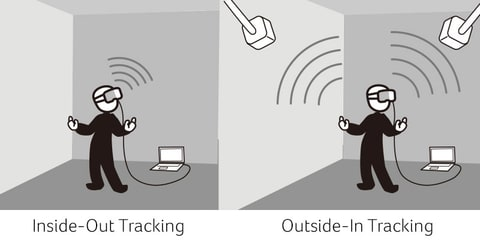 Inside-out Tracking