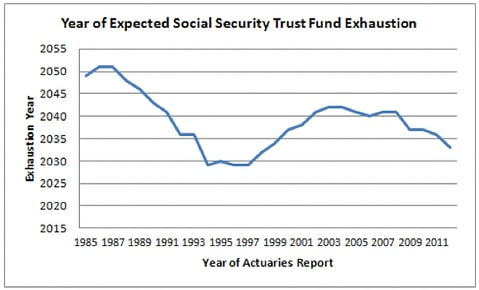 social security graph