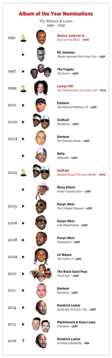 The Fugees; Lil Wayne; Kanye West; Grammy