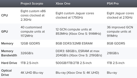 Spec comparison between Project Scorpio, Xbox One and PS4 Pro – for those of you that obsess on the numbers